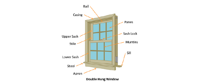 Parts of a Window - Window Terminology